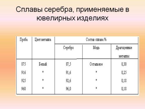 0010-010-splavy-serebra-primenjaemye-v-juvelirnykh-izdelijakh-1