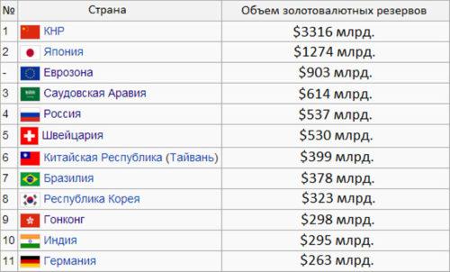 zolotovalyutnye-rezervy-stran-mira-2014-1