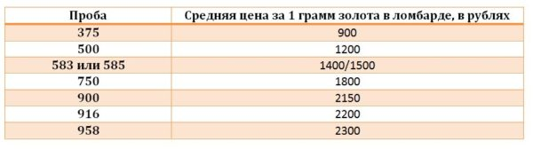 Средняя цена за 1 грамм золота в ломбарде, в рублях