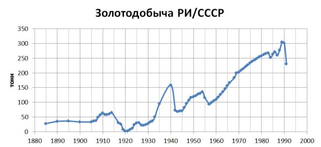 Золото партии: золотой запас СССР
