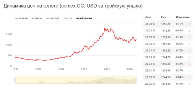 Динамика цен на золото за последние 10 лет: график